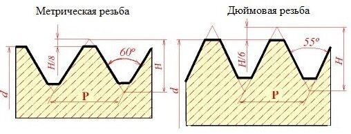 otlichie-metricheskoy-rezbi-ot-duimovoy